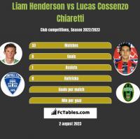 Liam Henderson vs Lucas Cossenzo Chiaretti h2h player stats