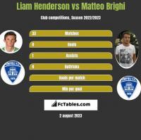 Liam Henderson vs Matteo Brighi h2h player stats