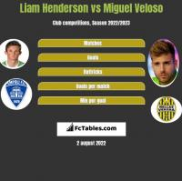 Liam Henderson vs Miguel Veloso h2h player stats