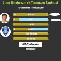 Liam Henderson vs Tommaso Fantacci h2h player stats