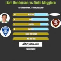 Liam Henderson vs Giulio Maggiore h2h player stats