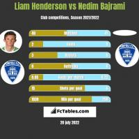 Liam Henderson vs Nedim Bajrami h2h player stats