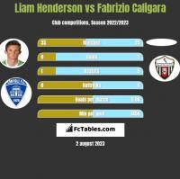 Liam Henderson vs Fabrizio Caligara h2h player stats