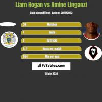Liam Hogan vs Amine Linganzi h2h player stats