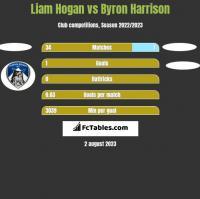 Liam Hogan vs Byron Harrison h2h player stats