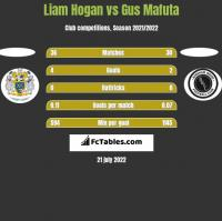 Liam Hogan vs Gus Mafuta h2h player stats