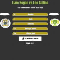Liam Hogan vs Lee Collins h2h player stats