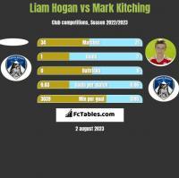 Liam Hogan vs Mark Kitching h2h player stats