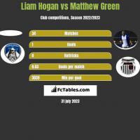 Liam Hogan vs Matthew Green h2h player stats