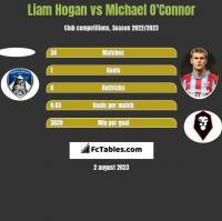 Liam Hogan vs Michael O'Connor h2h player stats