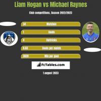 Liam Hogan vs Michael Raynes h2h player stats