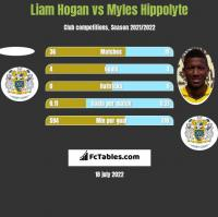 Liam Hogan vs Myles Hippolyte h2h player stats
