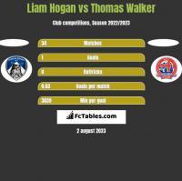 Liam Hogan vs Thomas Walker h2h player stats