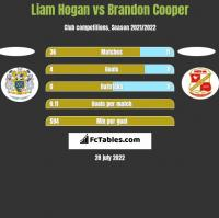 Liam Hogan vs Brandon Cooper h2h player stats