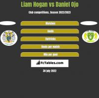 Liam Hogan vs Daniel Ojo h2h player stats