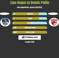 Liam Hogan vs Dennis Politic h2h player stats