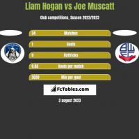 Liam Hogan vs Joe Muscatt h2h player stats