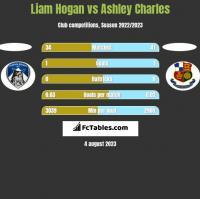 Liam Hogan vs Ashley Charles h2h player stats