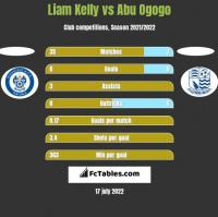 Liam Kelly vs Abu Ogogo h2h player stats