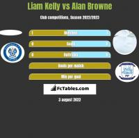 Liam Kelly vs Alan Browne h2h player stats