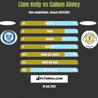 Liam Kelly vs Callum Ainley h2h player stats
