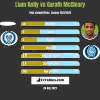 Liam Kelly vs Garath McCleary h2h player stats