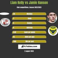 Liam Kelly vs Jamie Hanson h2h player stats