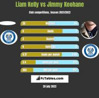 Liam Kelly vs Jimmy Keohane h2h player stats