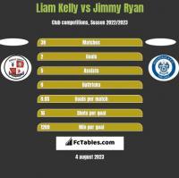 Liam Kelly vs Jimmy Ryan h2h player stats