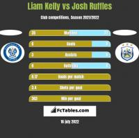 Liam Kelly vs Josh Ruffles h2h player stats