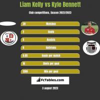 Liam Kelly vs Kyle Bennett h2h player stats