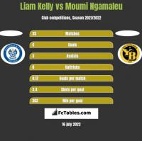 Liam Kelly vs Moumi Ngamaleu h2h player stats