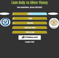 Liam Kelly vs Oliver Finney h2h player stats