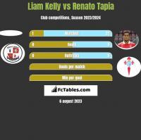 Liam Kelly vs Renato Tapia h2h player stats