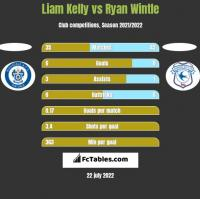 Liam Kelly vs Ryan Wintle h2h player stats