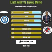 Liam Kelly vs Yakou Meite h2h player stats