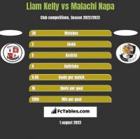 Liam Kelly vs Malachi Napa h2h player stats