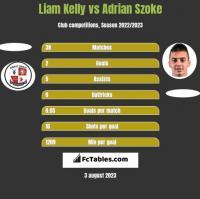 Liam Kelly vs Adrian Szoke h2h player stats