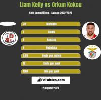 Liam Kelly vs Orkun Kokcu h2h player stats