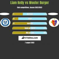 Liam Kelly vs Wouter Burger h2h player stats
