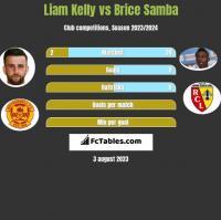 Liam Kelly vs Brice Samba h2h player stats