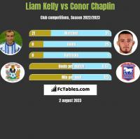 Liam Kelly vs Conor Chaplin h2h player stats