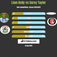 Liam Kelly vs Corey Taylor h2h player stats