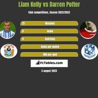 Liam Kelly vs Darren Potter h2h player stats