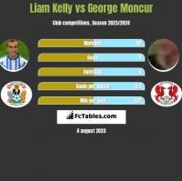 Liam Kelly vs George Moncur h2h player stats