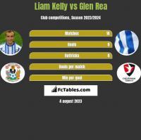 Liam Kelly vs Glen Rea h2h player stats