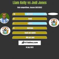 Liam Kelly vs Jodi Jones h2h player stats