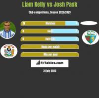 Liam Kelly vs Josh Pask h2h player stats