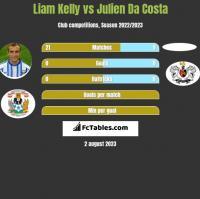 Liam Kelly vs Julien Da Costa h2h player stats