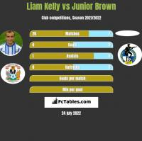 Liam Kelly vs Junior Brown h2h player stats